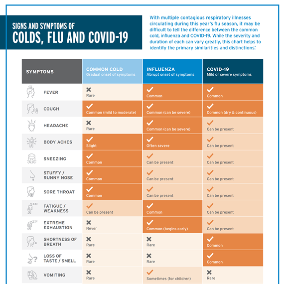 SIGNS AND SYMPTOMS OF COLDS, FLU AND COVID-19